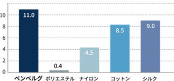 公定水分率グラフ