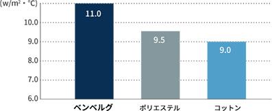 放熱性(DHL/肌面)グラフ