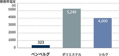 (摩擦布 綿)グラフ