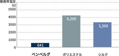 (摩擦布 ウール)グラフ